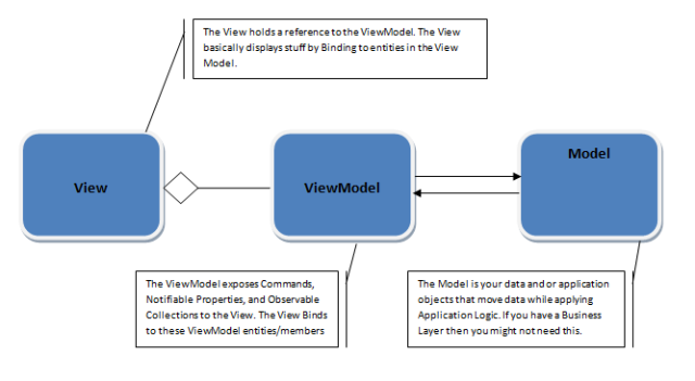 MVVM - Model View ViewModel